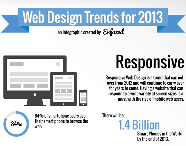 web design trends 2013 infographic design