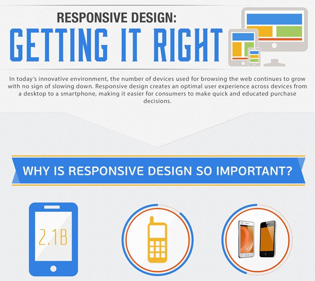 responsive mobile website anatomy infographic