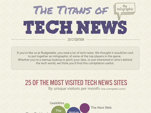 titans of tech news internet