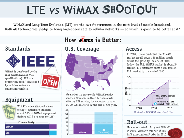 lte wireless wimax 4g mobile broadband