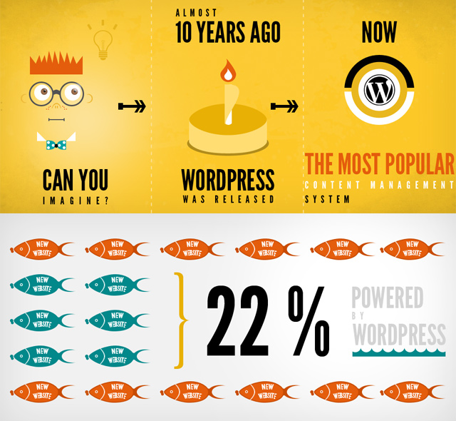 current capacity of wordpress infographic numbers