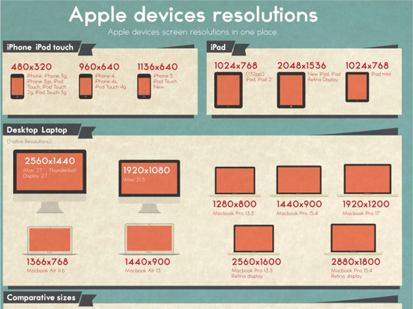 different apple iphone ipad infographic