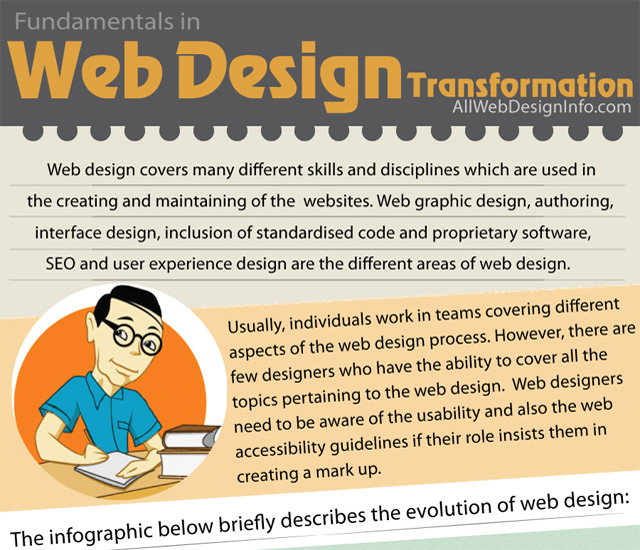 fundamentals web design transformation history