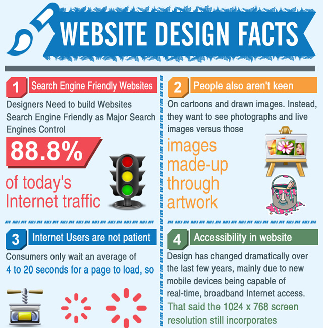 web design trends facts 2013 inspiring infographic