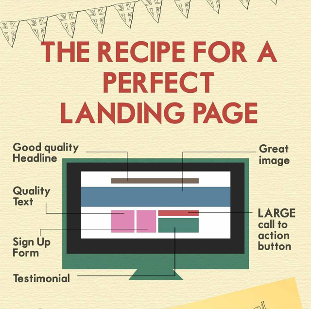 recipe for a perfect landing website webpage infographic