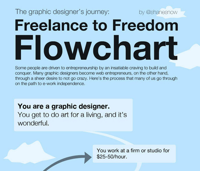 freelance to freedom flow chart infographic design