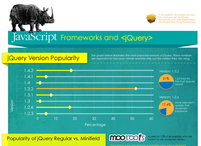 comparison javascript libraries and jquery infographic