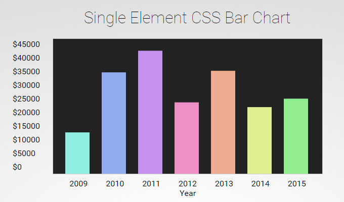 css open source bar chart code