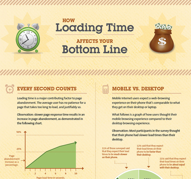 loading time affects website performance infographic