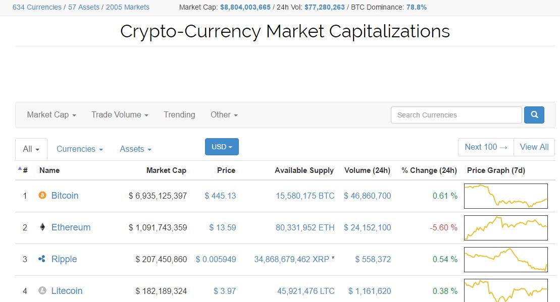 Bitcoin Tools For Analyzing Cryptocurrency Data