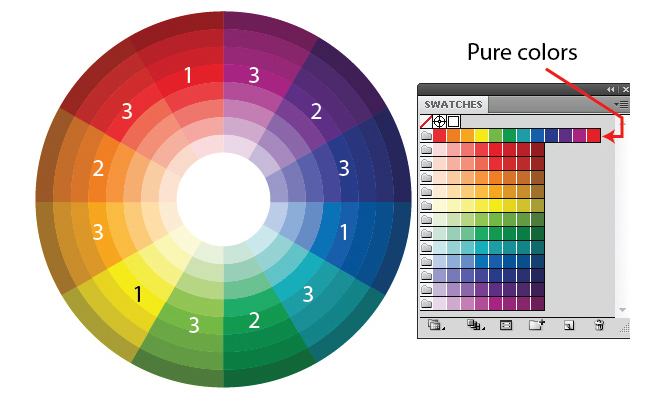 science of color theory article basics design