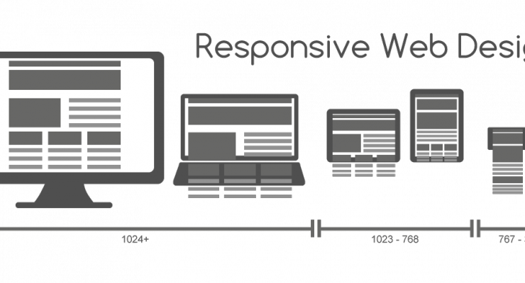 How To Sell Responsive Web Design To Your Clients