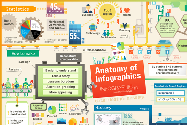 The Anatomy of Infographics by infographic.jp