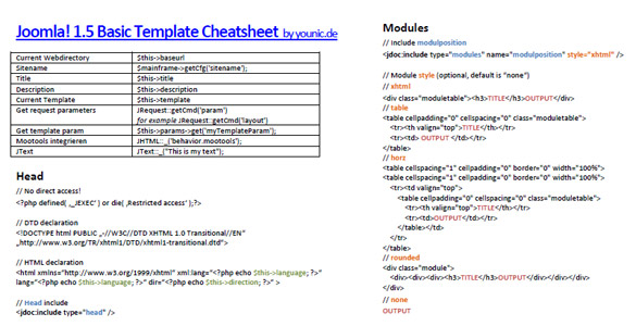 Joomla 1.5  Basic Template Cheat Sheet