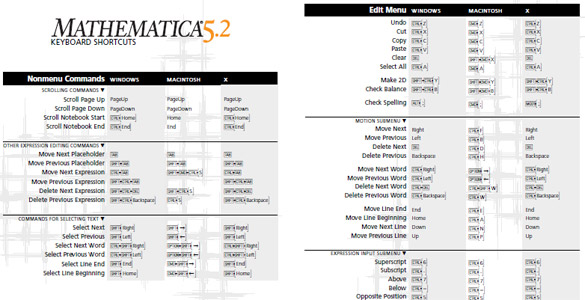Mathematica Keyboard Shortcuts
