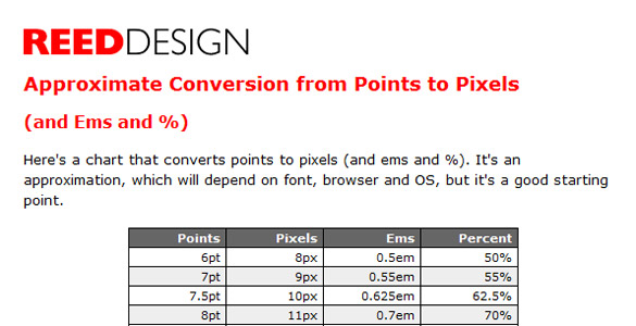 Points to pixels conversion