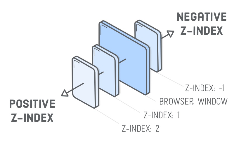 What is Z-Index and How Does It Work? - SpyreStudios