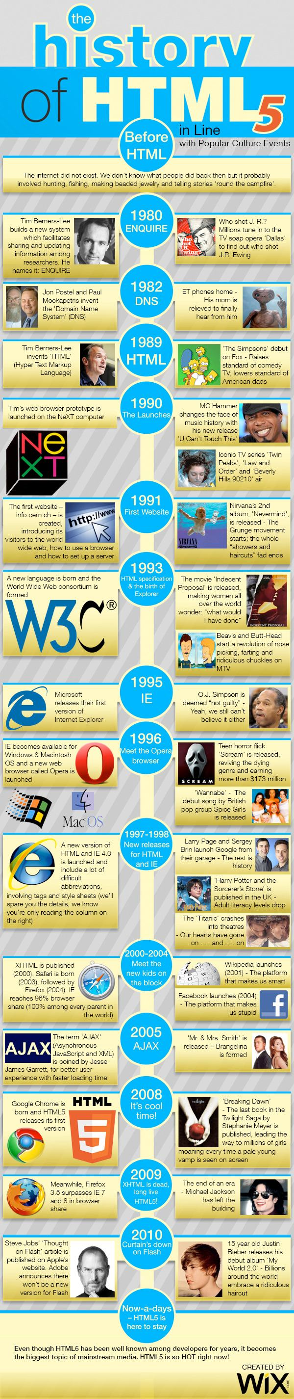 The Historical Evolutionary Timeline of HTML5