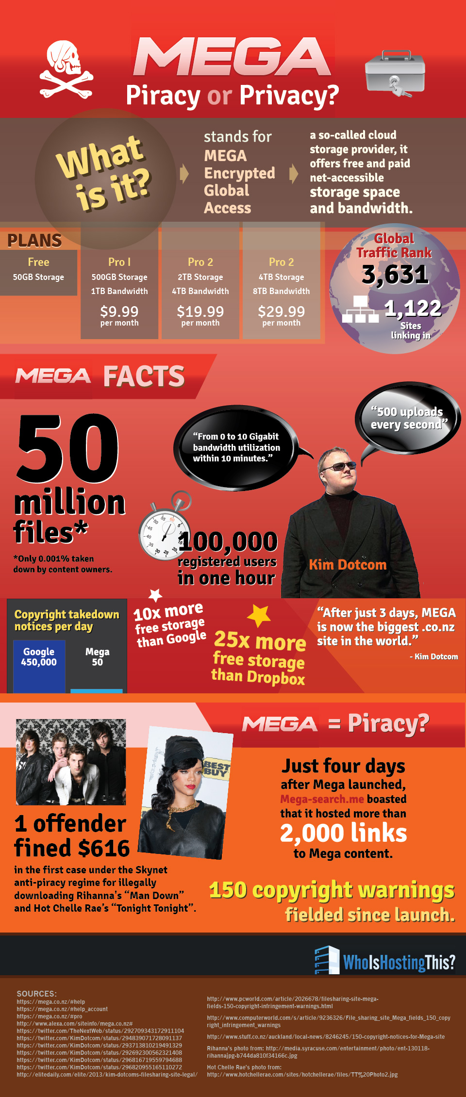 Look out Dropbox and Google Drive, MEGA's Here