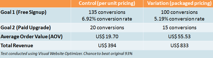 Design Elements That Increase Conversion Rates